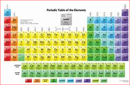 International Union Of Pure And Applied Announces The Verification Of The Discoveries Of Four New Chemical Elements
