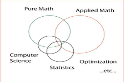 Pure and Applied Mathematics - BLOGS