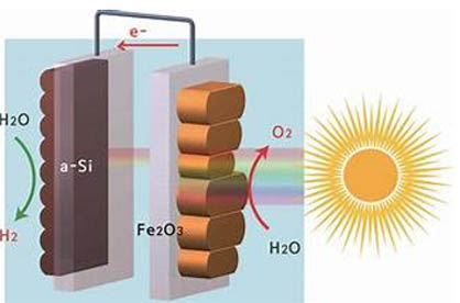 Harnessing Of Sunlight Into The Application In Direct Solar Water Splitting