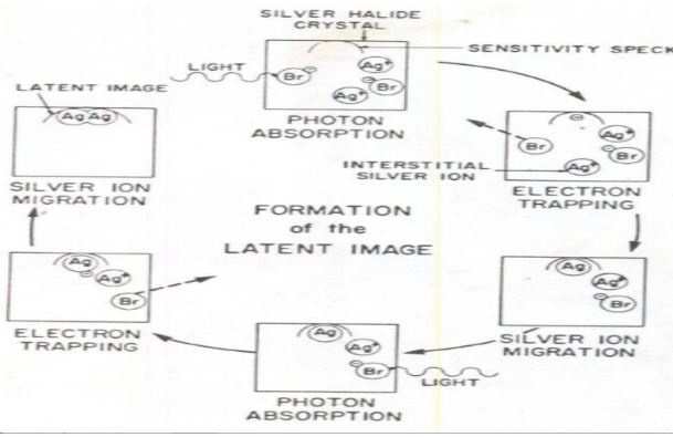 Latent Image Formation Blogs