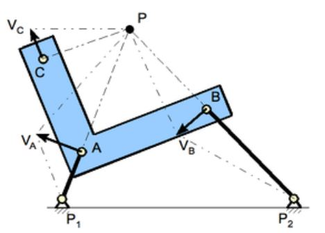 The instant center of rotation, also called instantaneous velocity center or also instantaneous center or instant center, is the point fixed to a body undergoing planar movement that has zero velocity at a particular instant of time. At this instant, the velocity vectors of the trajectories of other points in the body generate a circular field around this point which is identical to what is generated by a pure rotation.