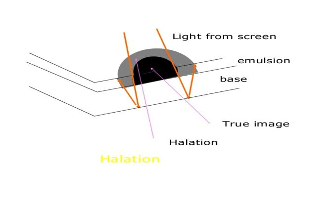 Crossover Effect and Halation Effect